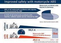 1 000 000 мотоциклета с ABS от Bosch